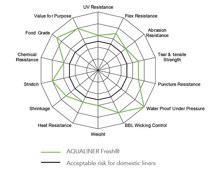 Aqualiner Fresh Chart
