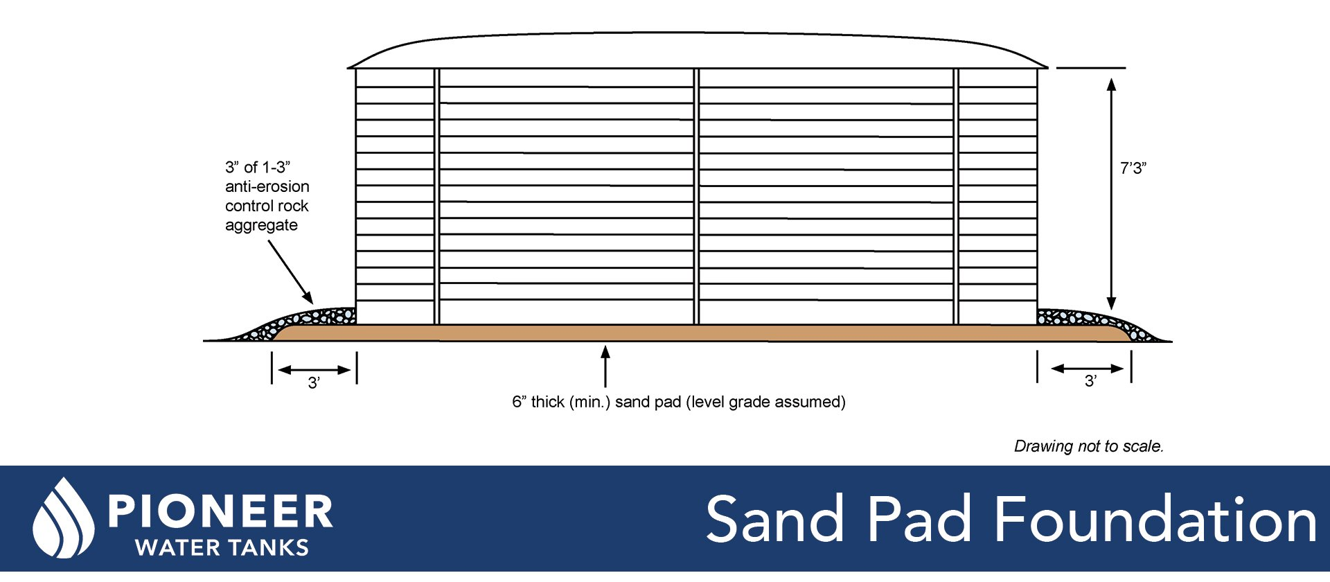 Pioneer Water Tanks sand pad foundation