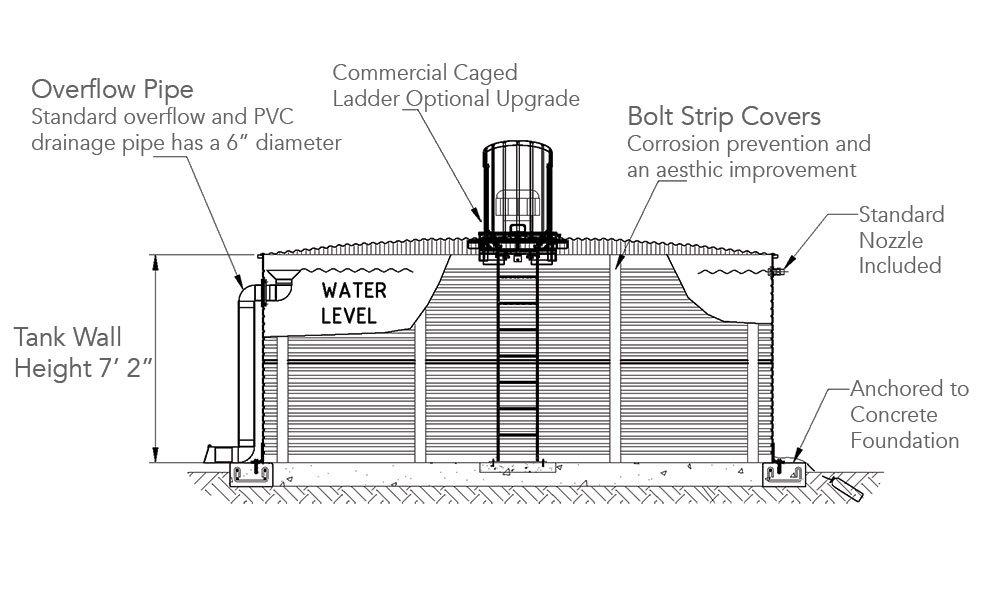 California 10,000 gallon Pioneer Water Tanks